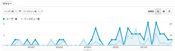 2013年8月8日から2013年9月19日のアクセス解析